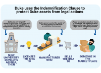 Artwork showing how the indemnification clause works for Duke University
